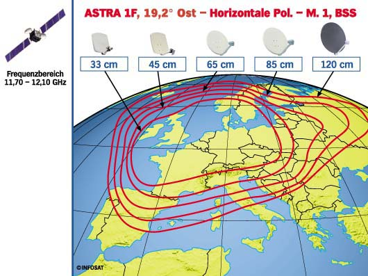 I have a dreambox support sat empfang - Satellite astra 19 2 ...